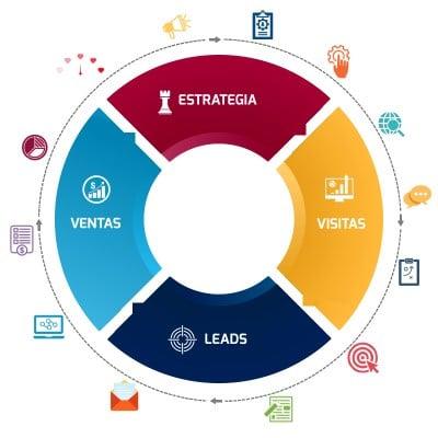 estrategia marketing digital 360 grados